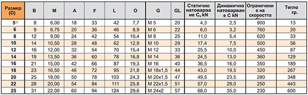 table-1.2