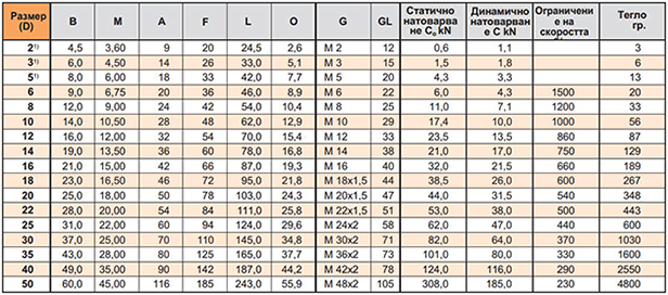 table-2.1